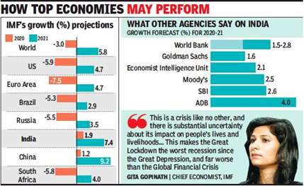 India expected to grow 1.9%, global eco to contract: IMF